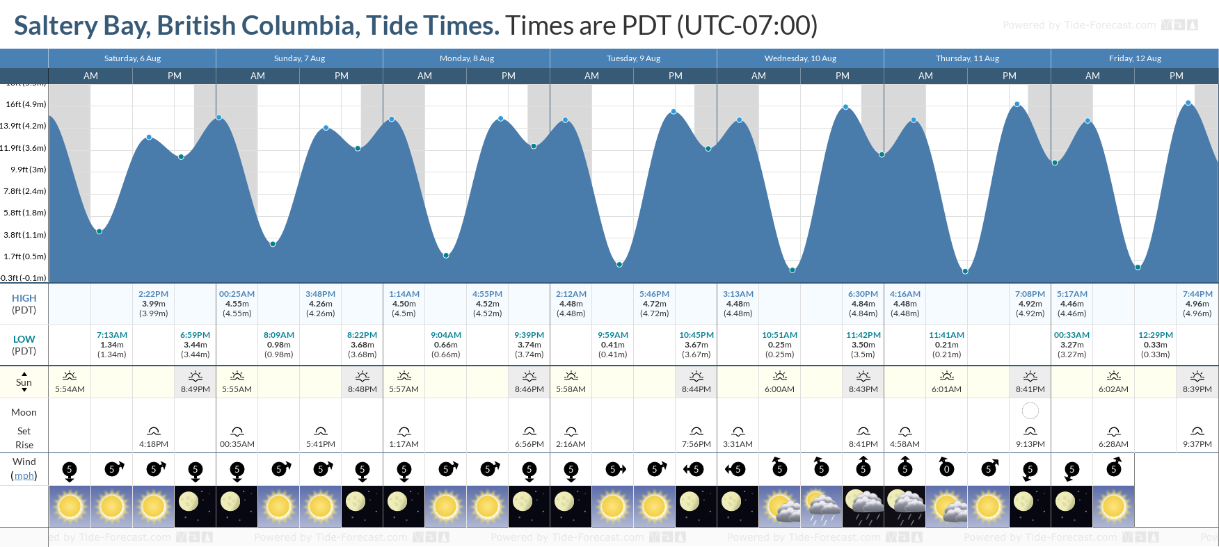 Saltery Bay, British Columbia Tide Chart including high and low tide tide times for the next 7 days