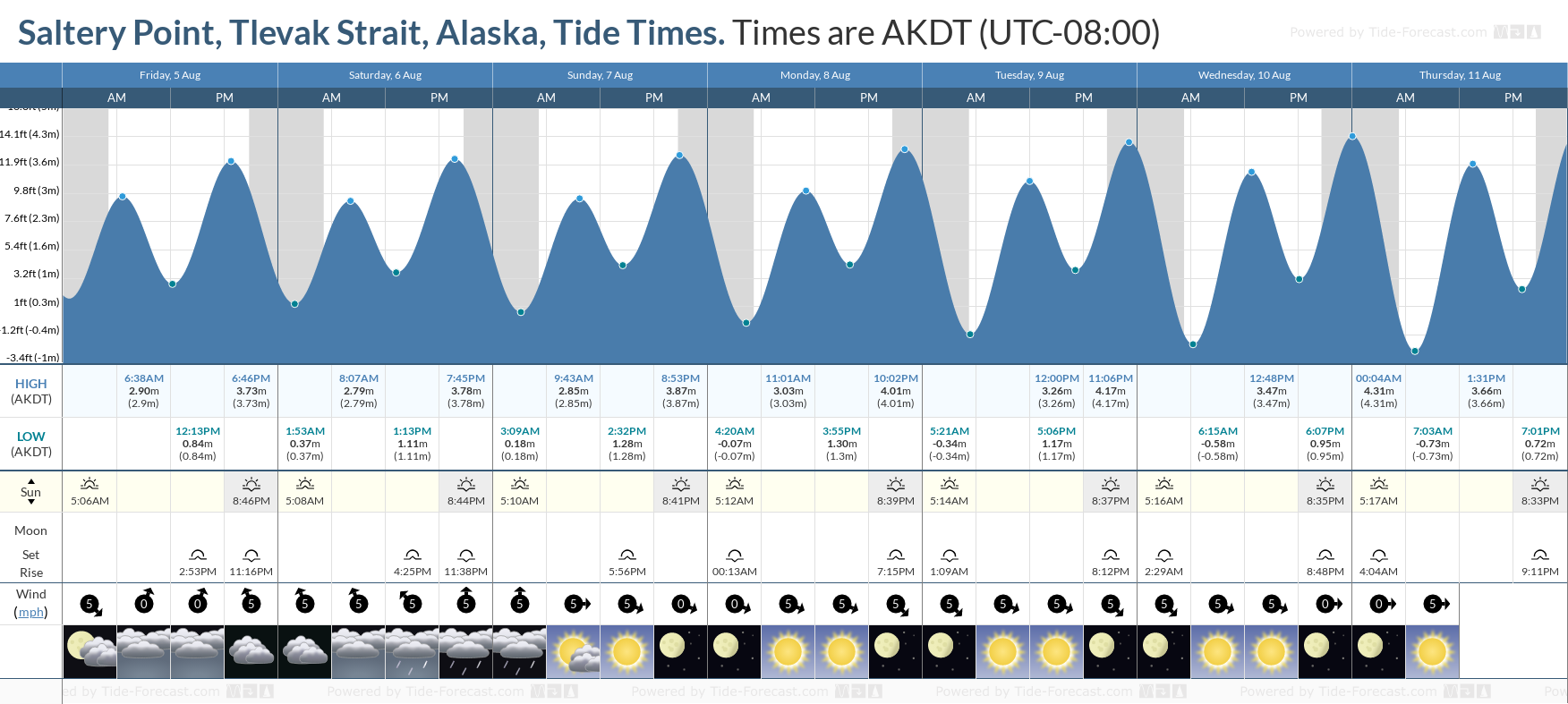 Saltery Point, Tlevak Strait, Alaska Tide Chart including high and low tide tide times for the next 7 days