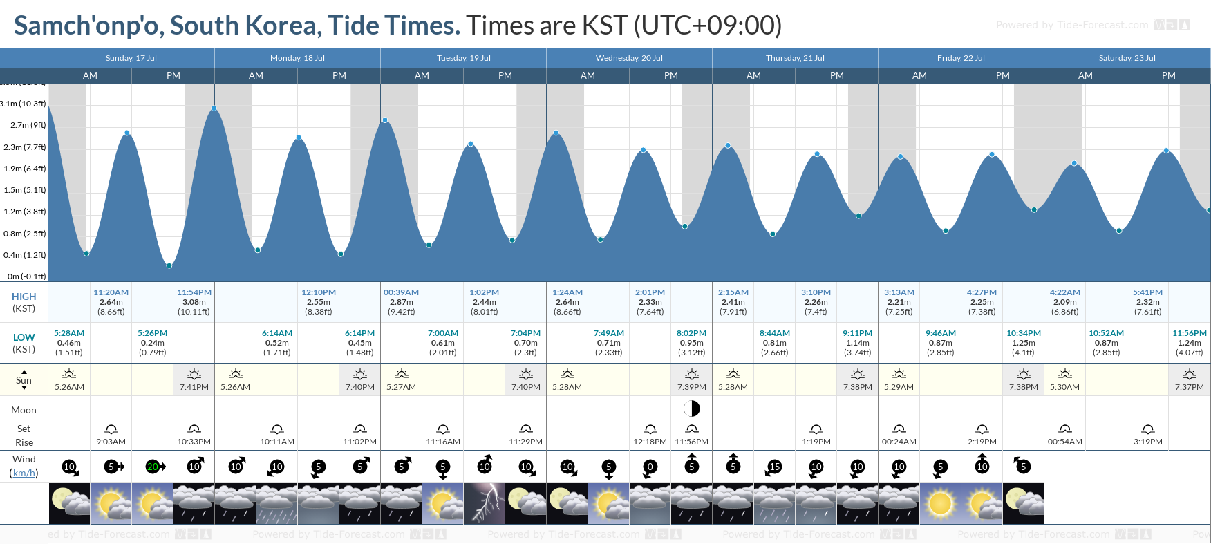 Samch'onp'o, South Korea Tide Chart including high and low tide tide times for the next 7 days