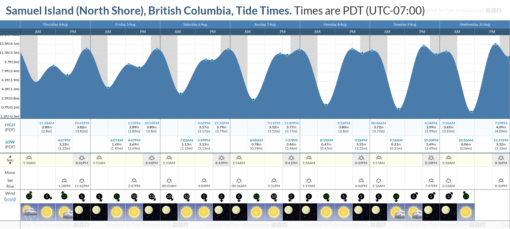 Samuel Island (North Shore), British Columbia Tide Chart including high and low tide tide times for the next 7 days
