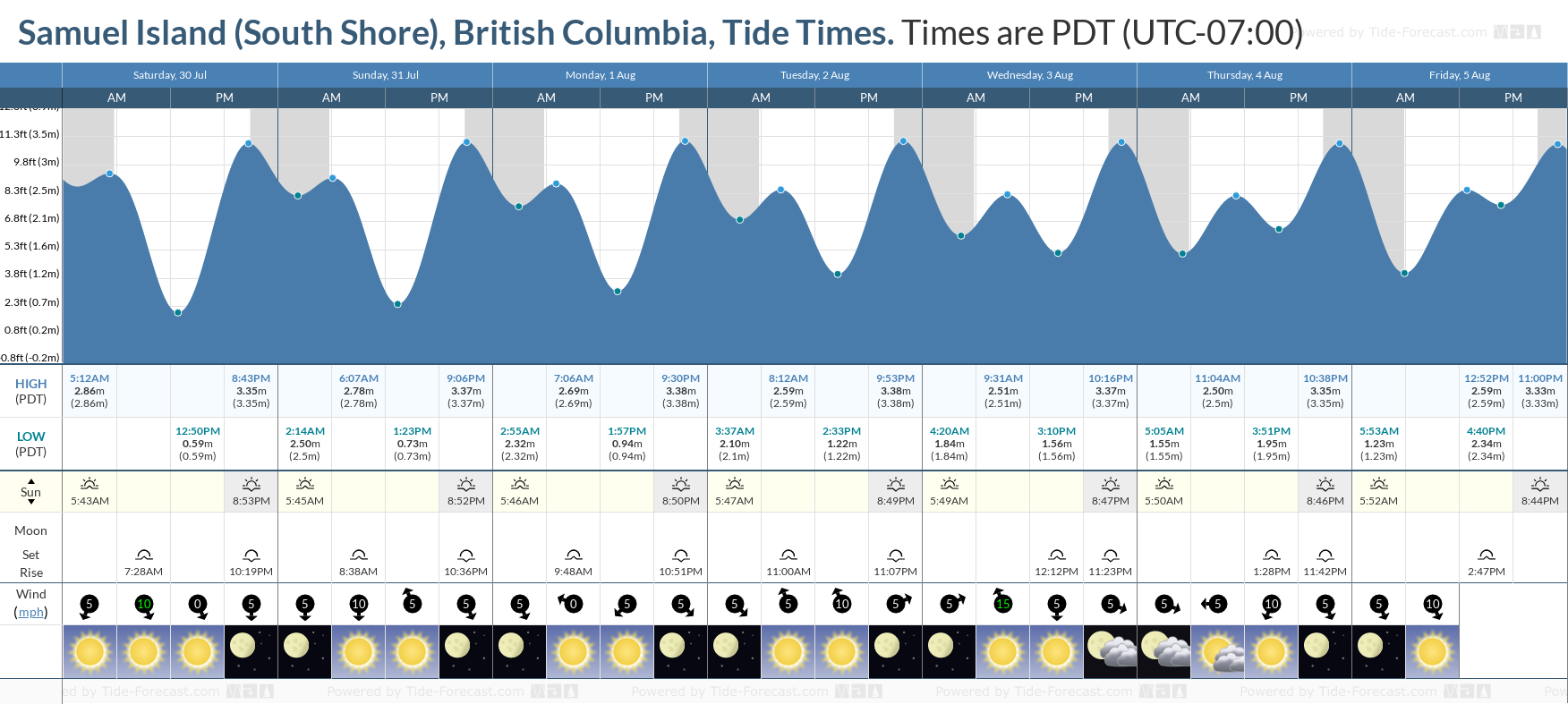Samuel Island (South Shore), British Columbia Tide Chart including high and low tide tide times for the next 7 days