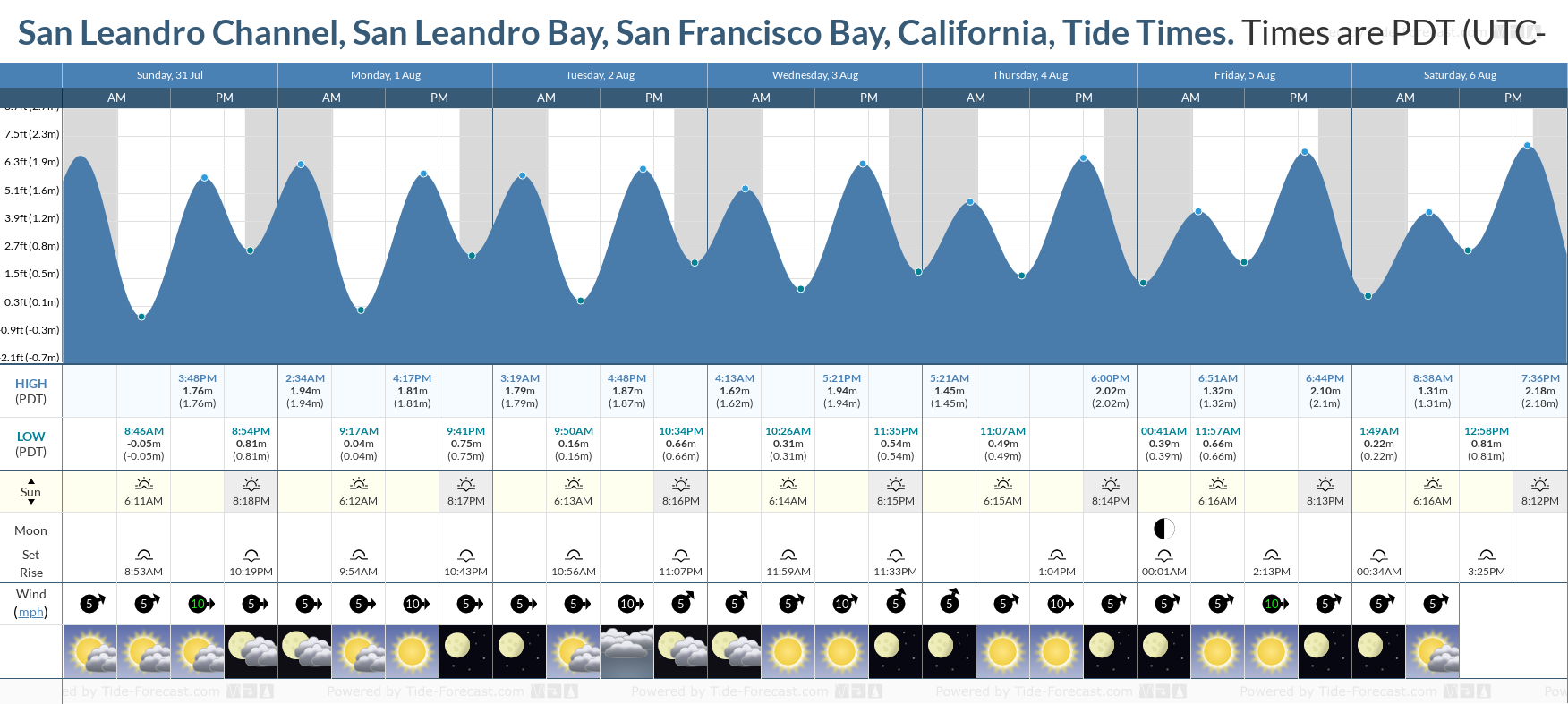 San Leandro Channel, San Leandro Bay, San Francisco Bay, California Tide Chart including high and low tide tide times for the next 7 days