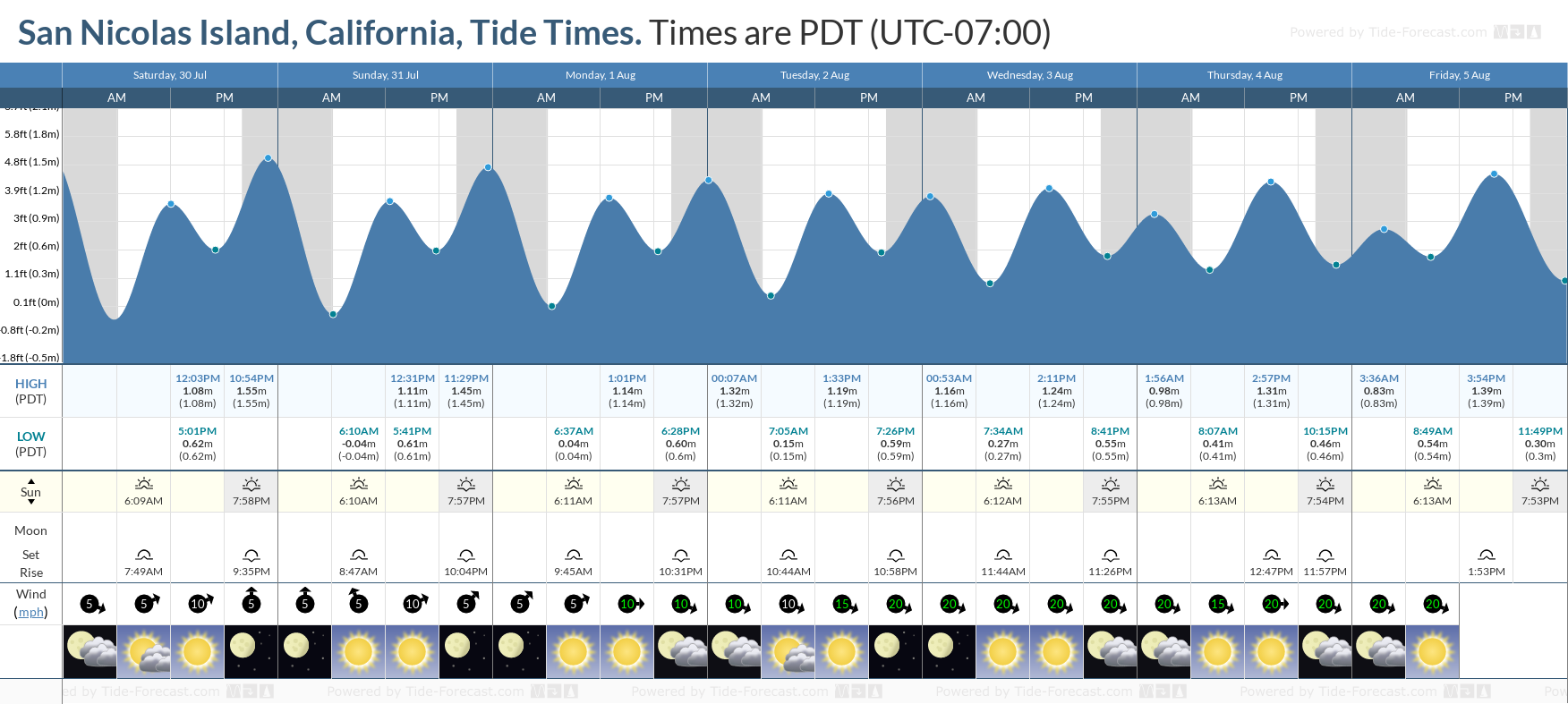 San Nicolas Island, California Tide Chart including high and low tide tide times for the next 7 days