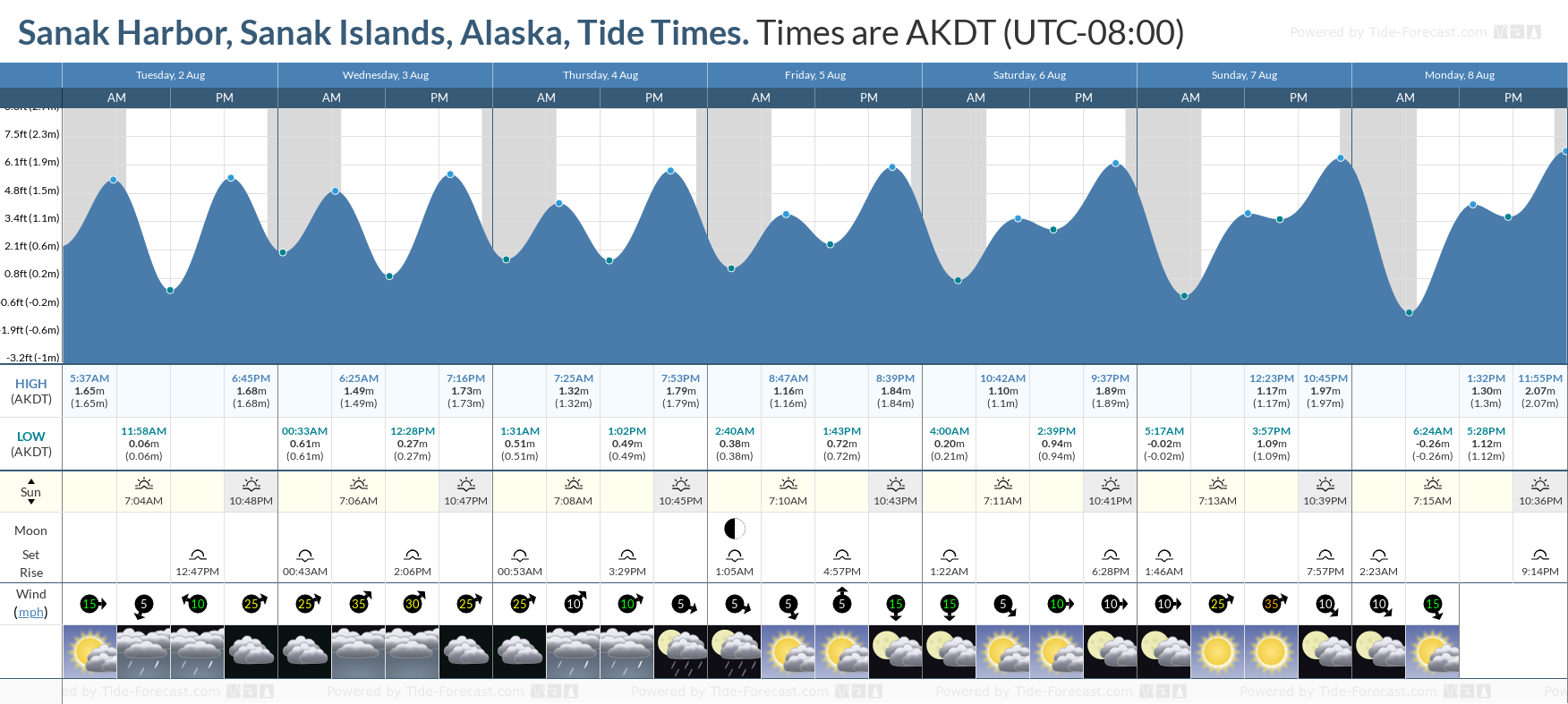 Sanak Harbor, Sanak Islands, Alaska Tide Chart including high and low tide tide times for the next 7 days
