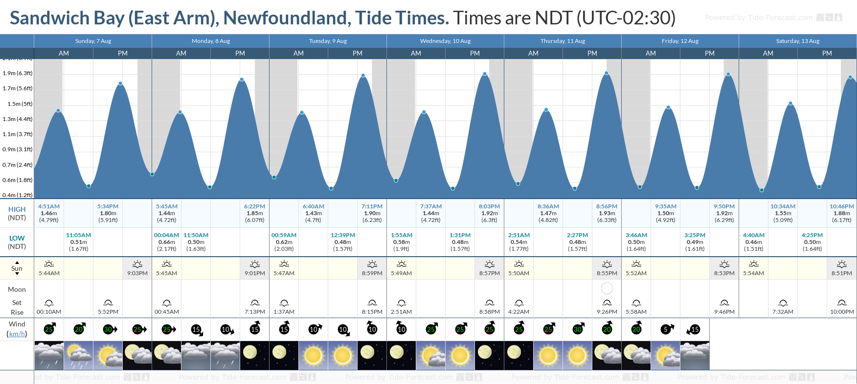 Sandwich Bay (East Arm), Newfoundland Tide Chart including high and low tide tide times for the next 7 days