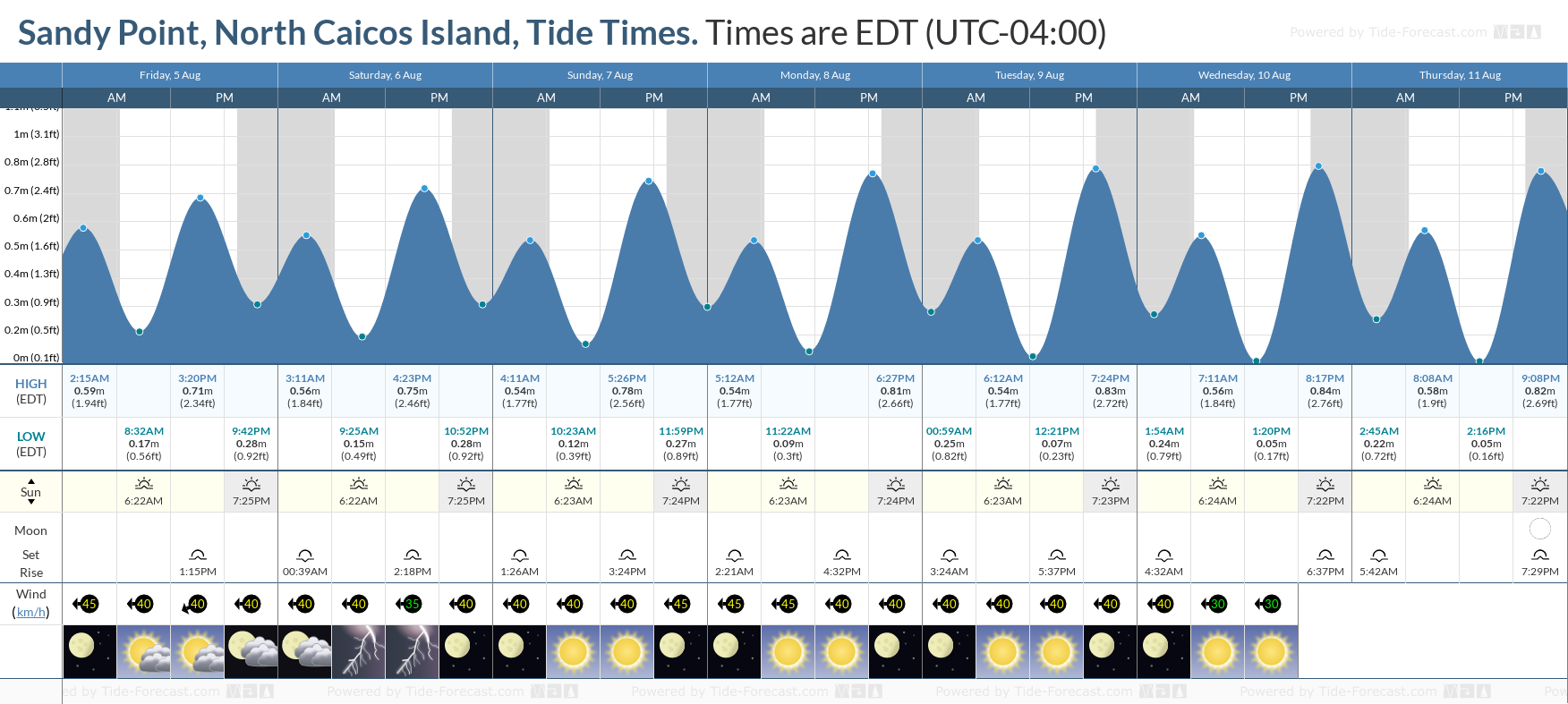 Sandy Point, North Caicos Island Tide Chart including high and low tide tide times for the next 7 days