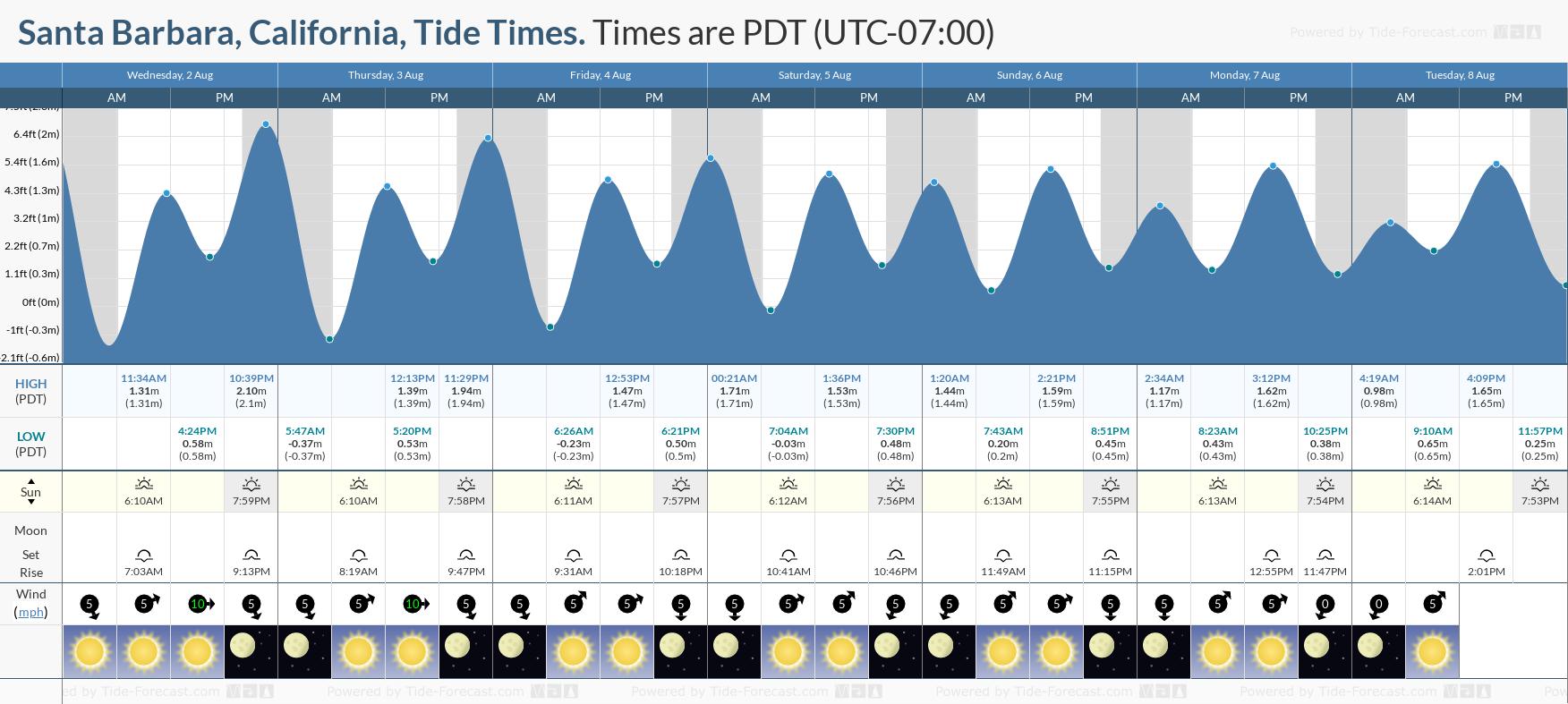 Tide Times And Tide Chart For Santa Barbara