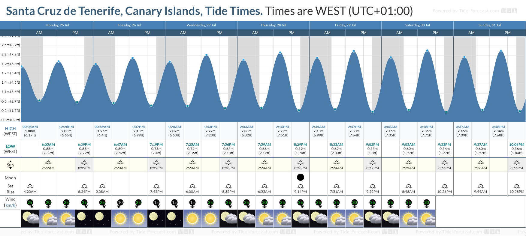 Santa Cruz de Tenerife, Canary Islands Tide Chart including high and low tide tide times for the next 7 days