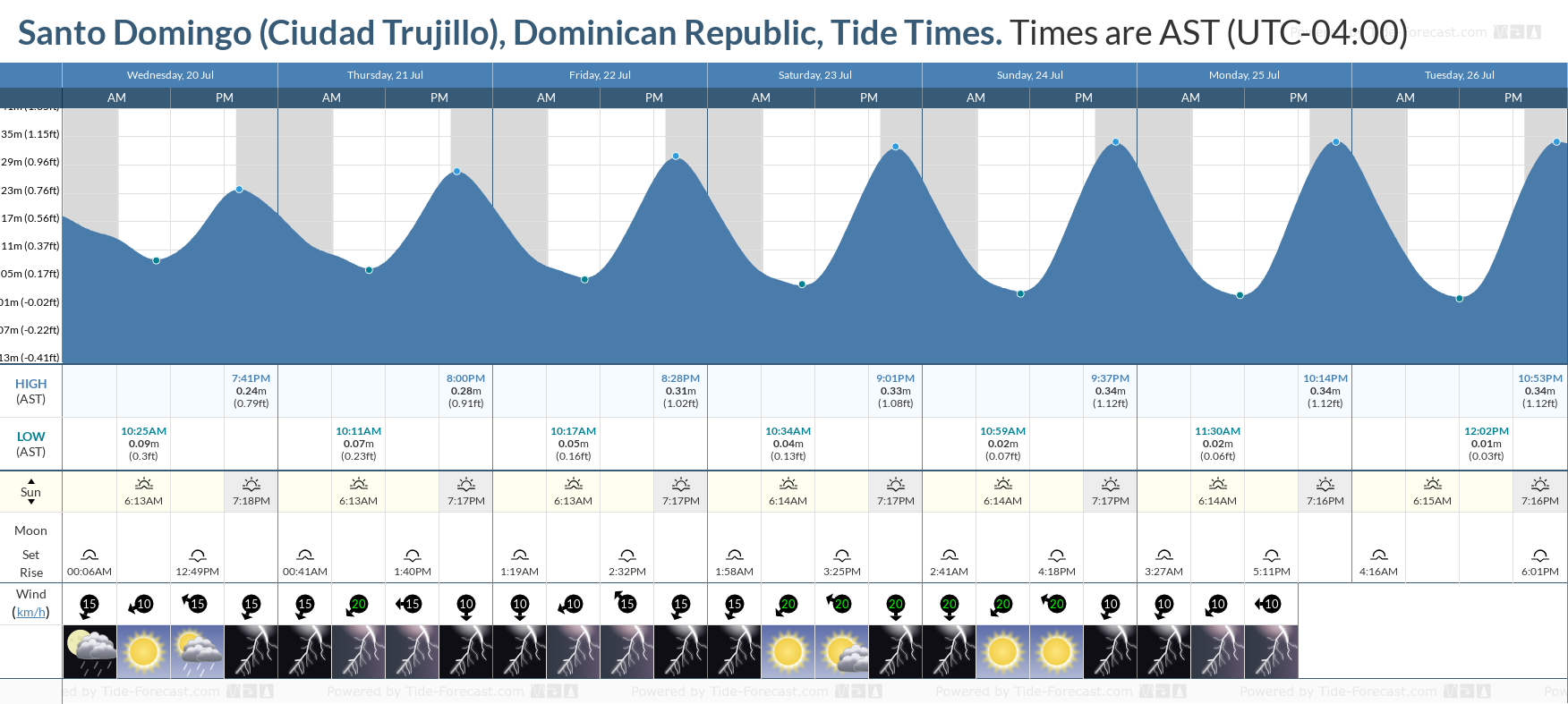 Santo Domingo (Ciudad Trujillo), Dominican Republic Tide Chart including high and low tide tide times for the next 7 days
