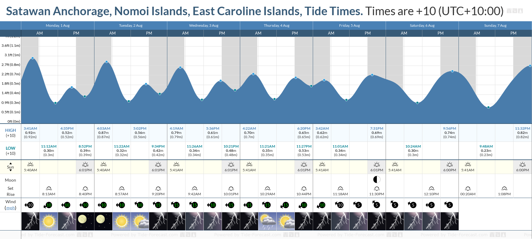 Satawan Anchorage, Nomoi Islands, East Caroline Islands Tide Chart including high and low tide tide times for the next 7 days