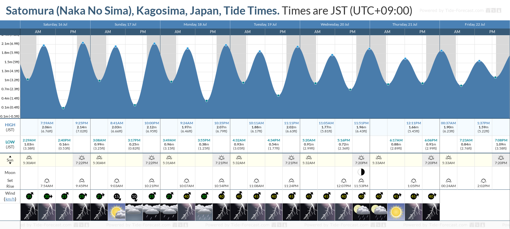 Satomura (Naka No Sima), Kagosima, Japan Tide Chart including high and low tide tide times for the next 7 days