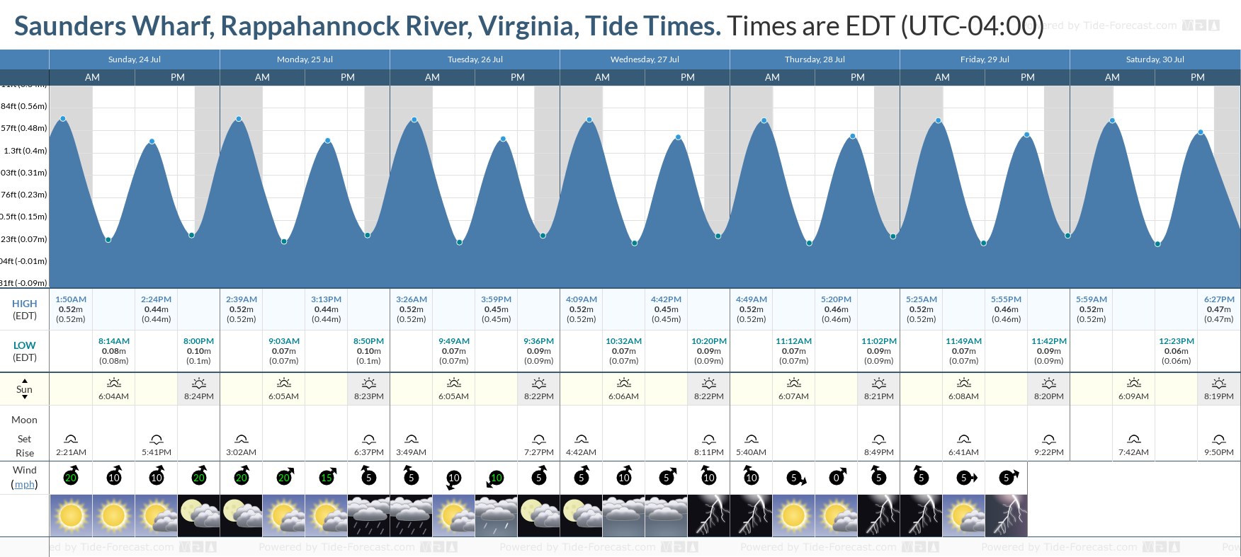 Saunders Wharf, Rappahannock River, Virginia Tide Chart including high and low tide tide times for the next 7 days