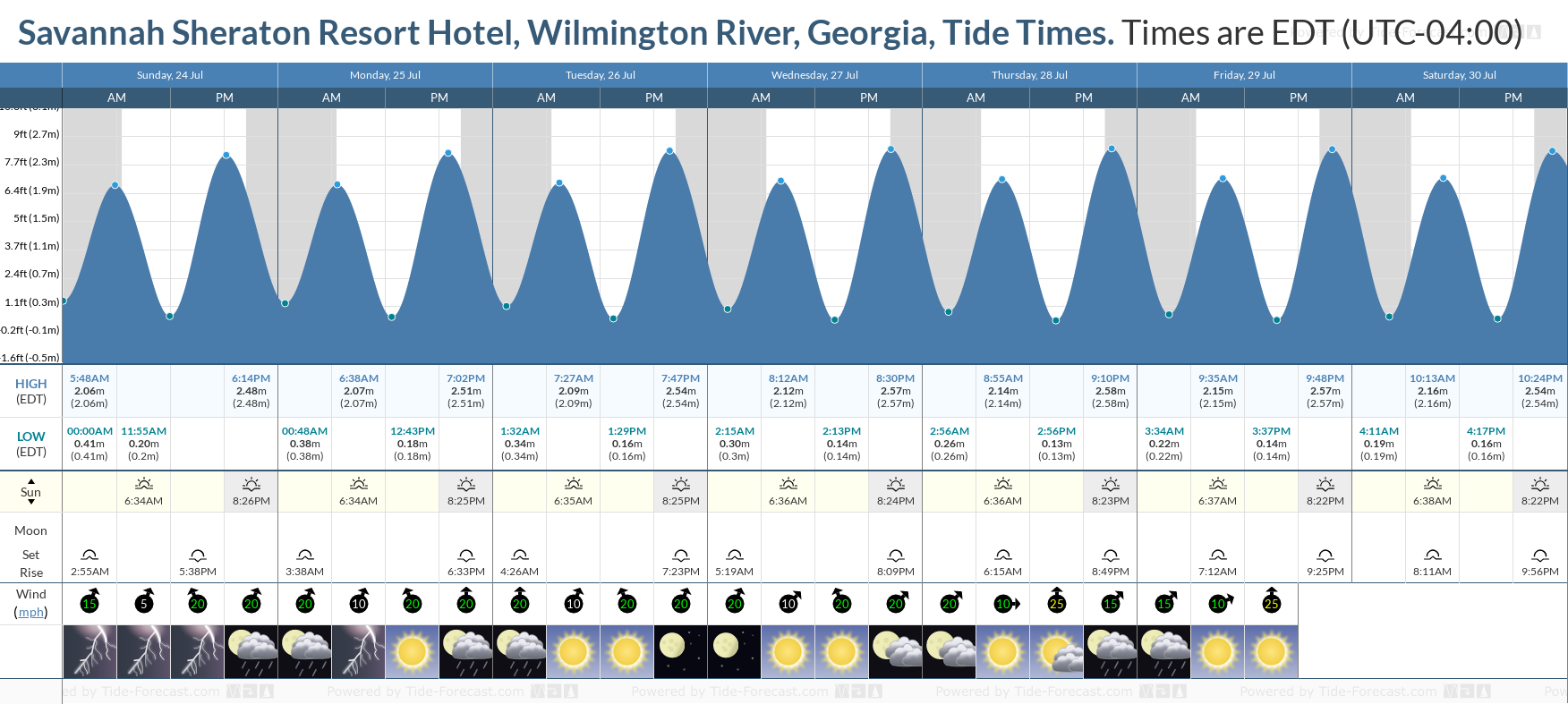 Savannah Sheraton Resort Hotel, Wilmington River, Georgia Tide Chart including high and low tide tide times for the next 7 days