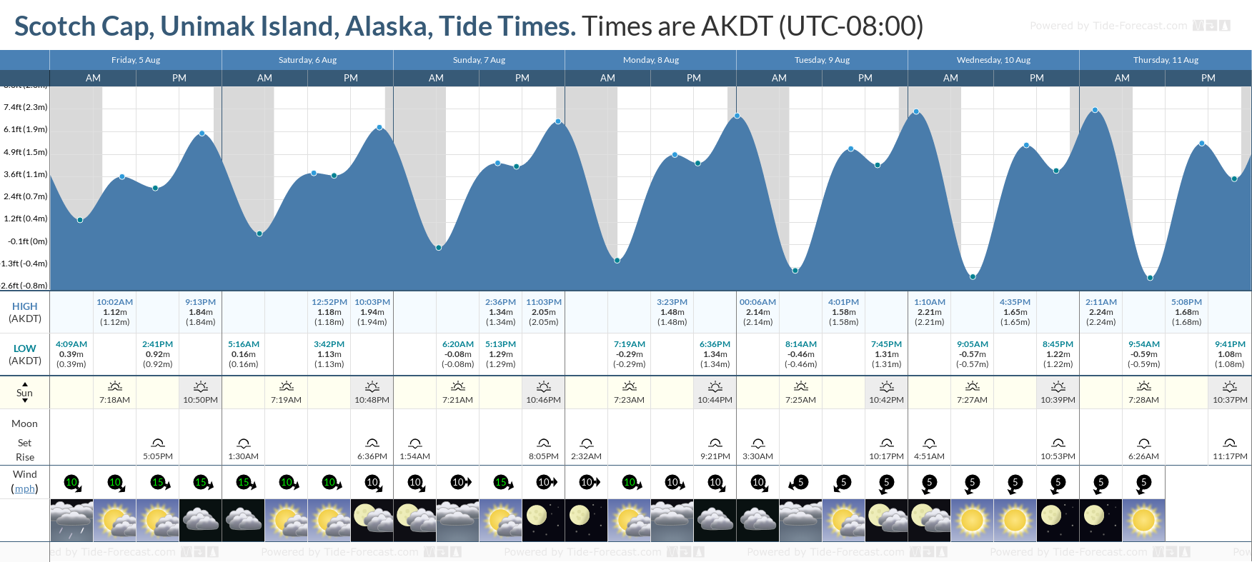 Scotch Cap, Unimak Island, Alaska Tide Chart including high and low tide tide times for the next 7 days