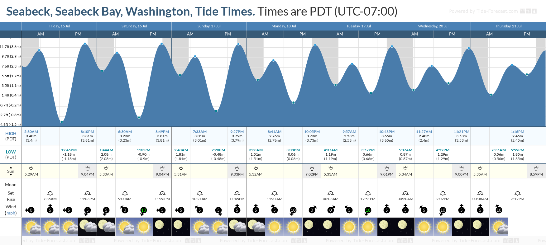 Seabeck, Seabeck Bay, Washington Tide Chart including high and low tide tide times for the next 7 days