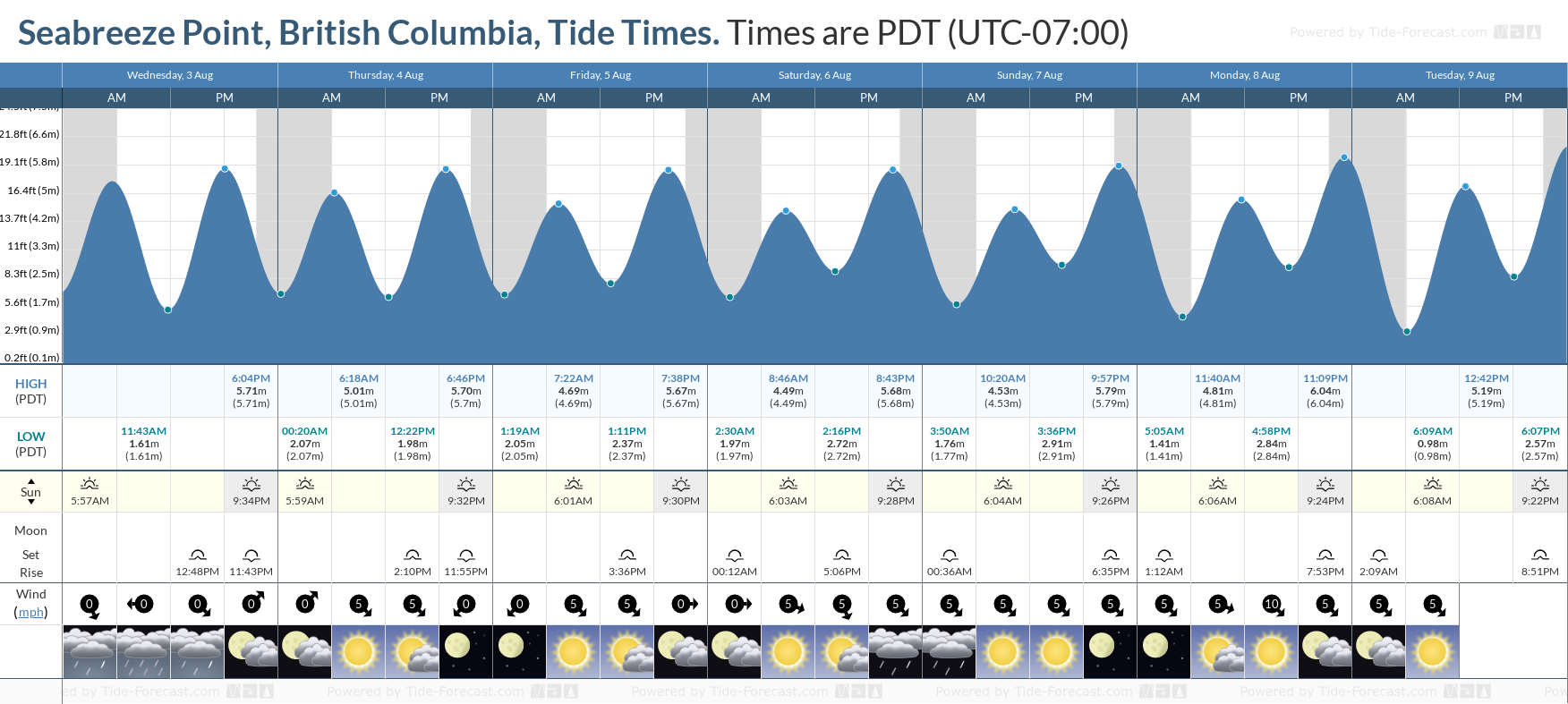Seabreeze Point, British Columbia Tide Chart including high and low tide tide times for the next 7 days