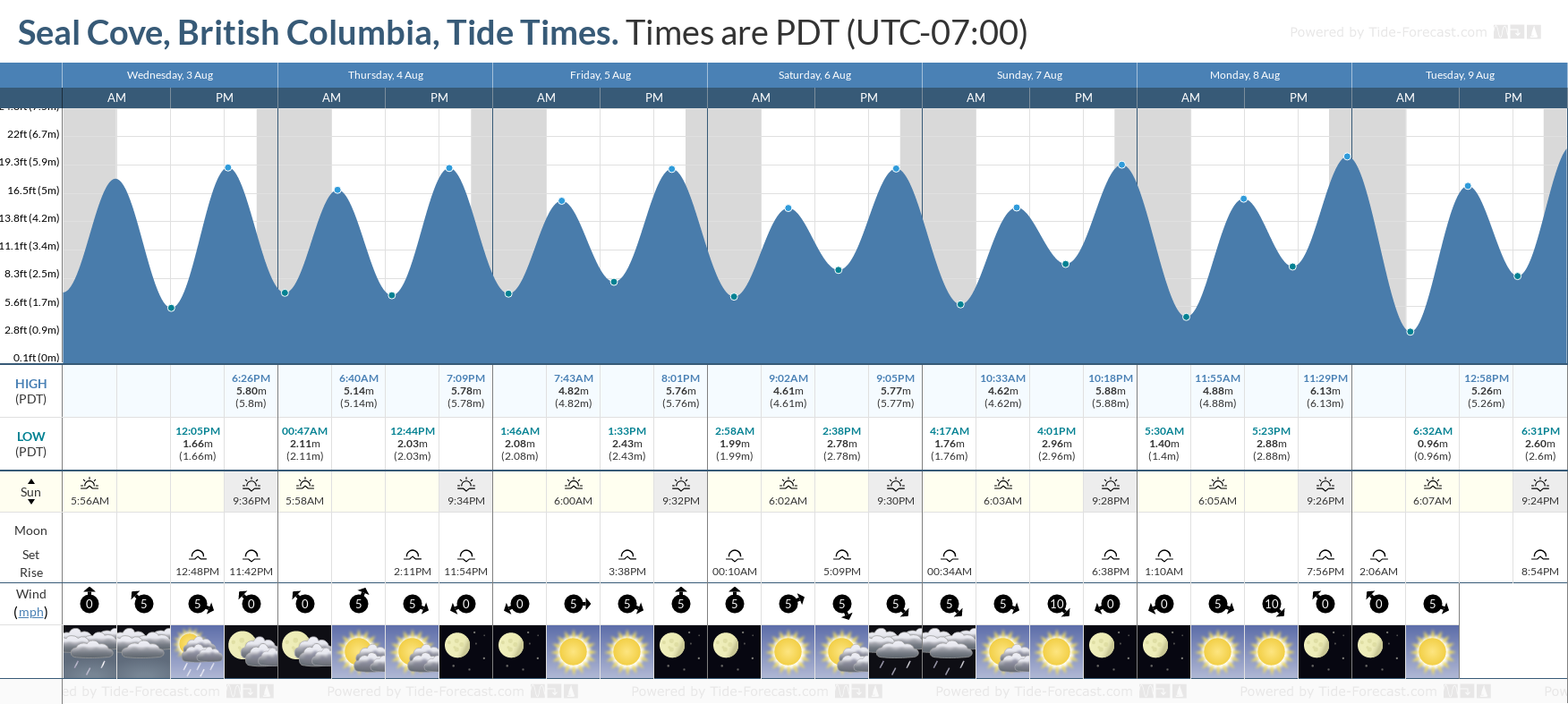 Seal Cove, British Columbia Tide Chart including high and low tide tide times for the next 7 days