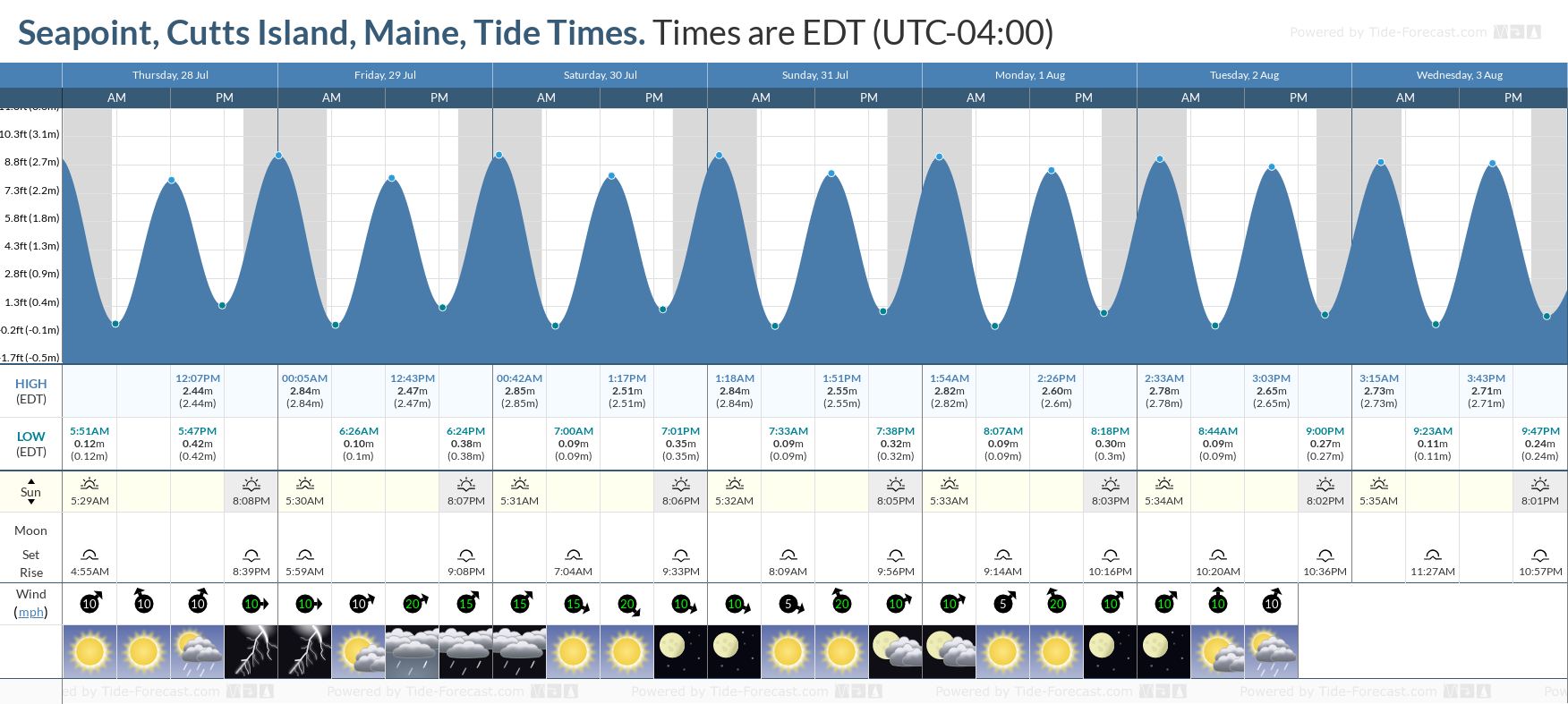 Seapoint, Cutts Island, Maine Tide Chart including high and low tide tide times for the next 7 days