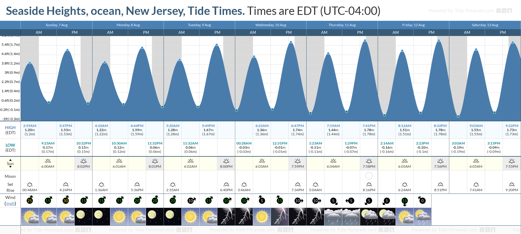 Seaside Heights, ocean, New Jersey Tide Chart including high and low tide tide times for the next 7 days