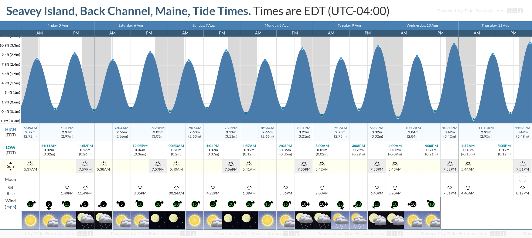 Seavey Island, Back Channel, Maine Tide Chart including high and low tide tide times for the next 7 days