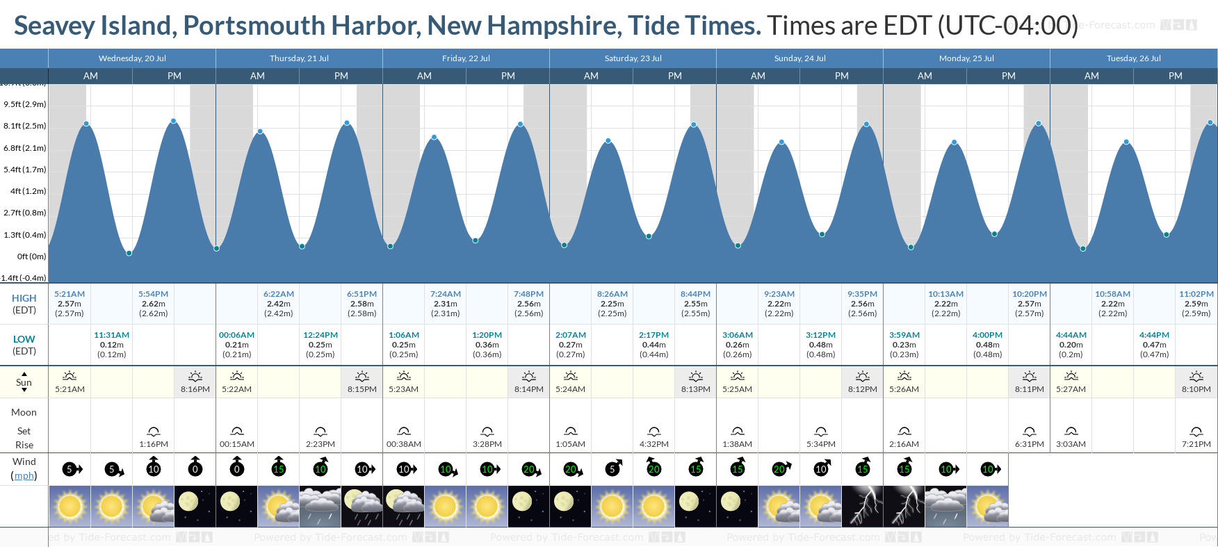 Seavey Island, Portsmouth Harbor, New Hampshire Tide Chart including high and low tide tide times for the next 7 days