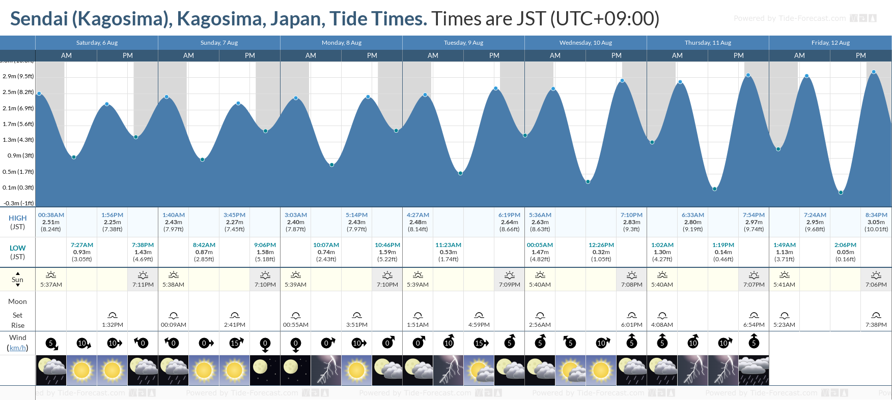 Sendai (Kagosima), Kagosima, Japan Tide Chart including high and low tide tide times for the next 7 days