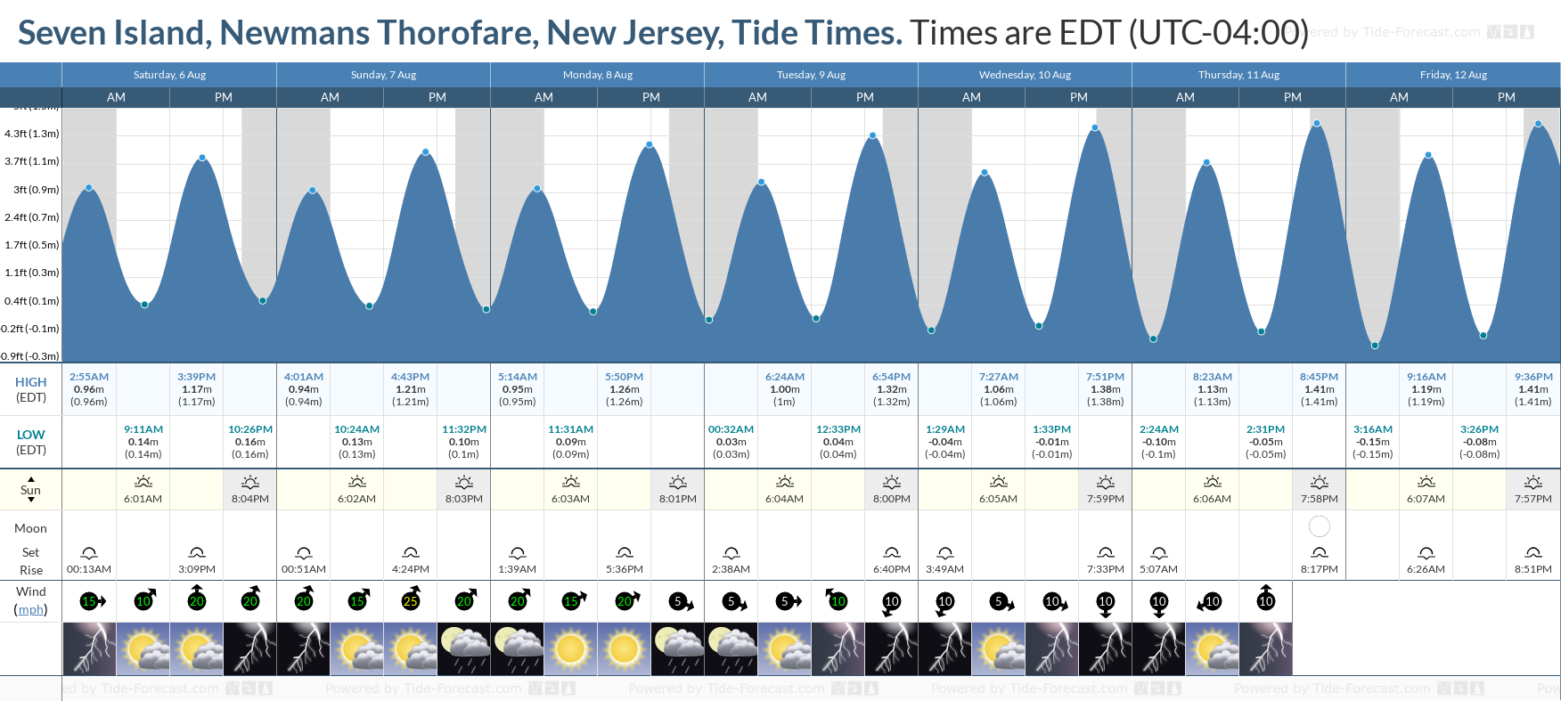 Seven Island, Newmans Thorofare, New Jersey Tide Chart including high and low tide tide times for the next 7 days