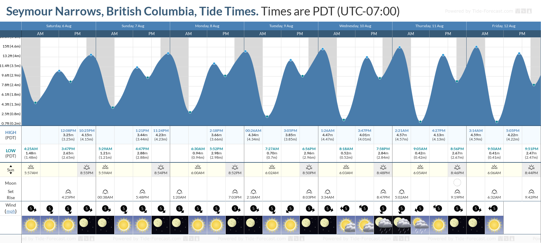 Seymour Narrows, British Columbia Tide Chart including high and low tide tide times for the next 7 days