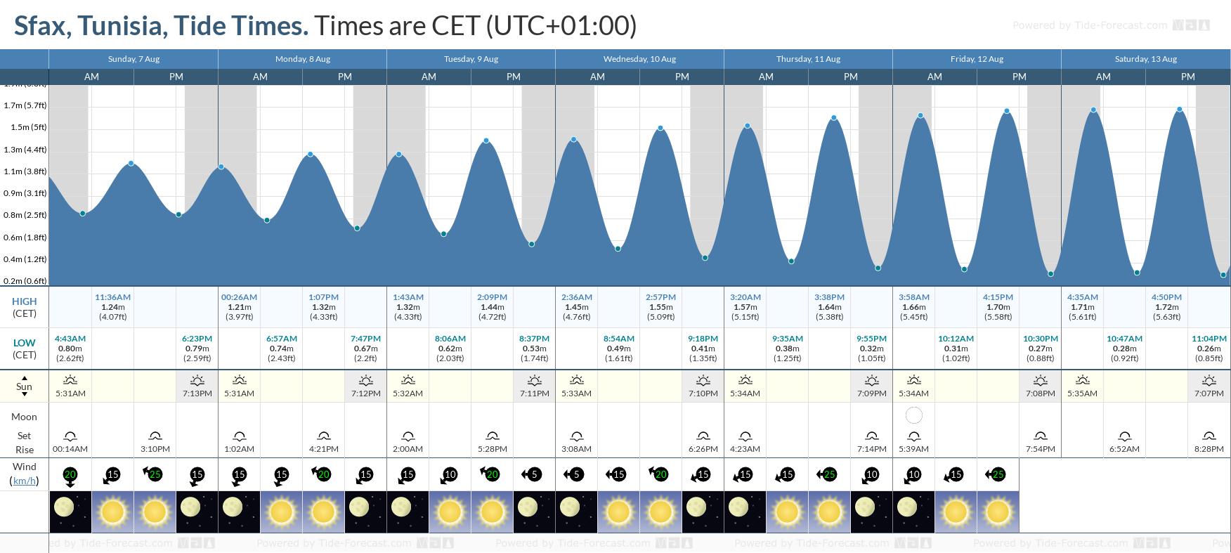 Sfax, Tunisia Tide Chart including high and low tide tide times for the next 7 days