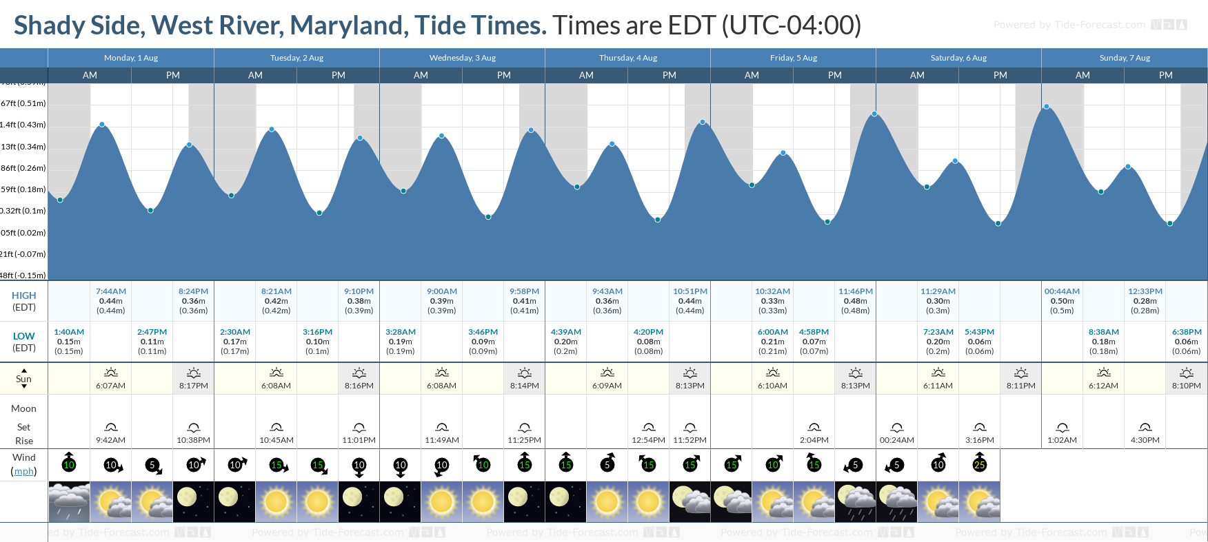 Shady Side, West River, Maryland Tide Chart including high and low tide tide times for the next 7 days