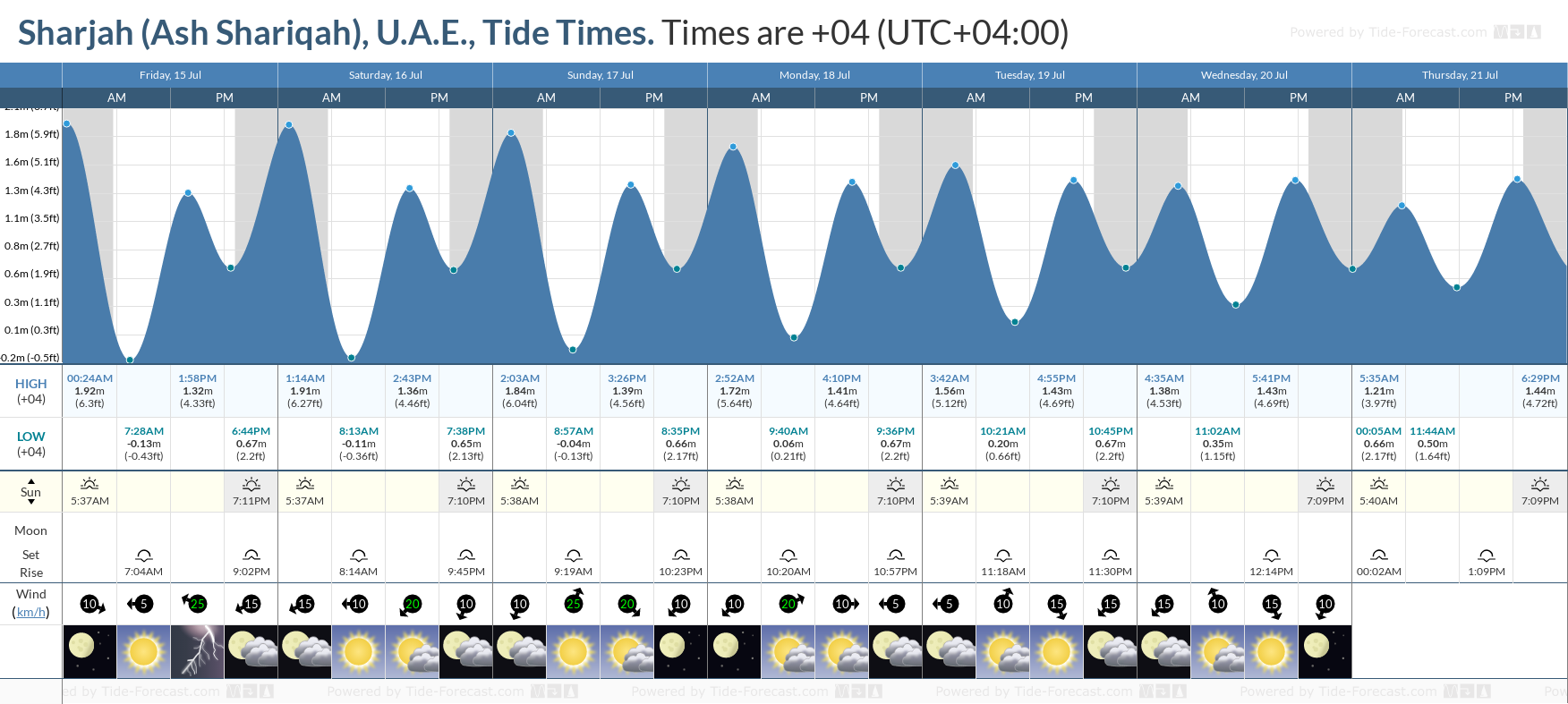 Tide Times And Tide Chart For Sharjah Ash Shariqah