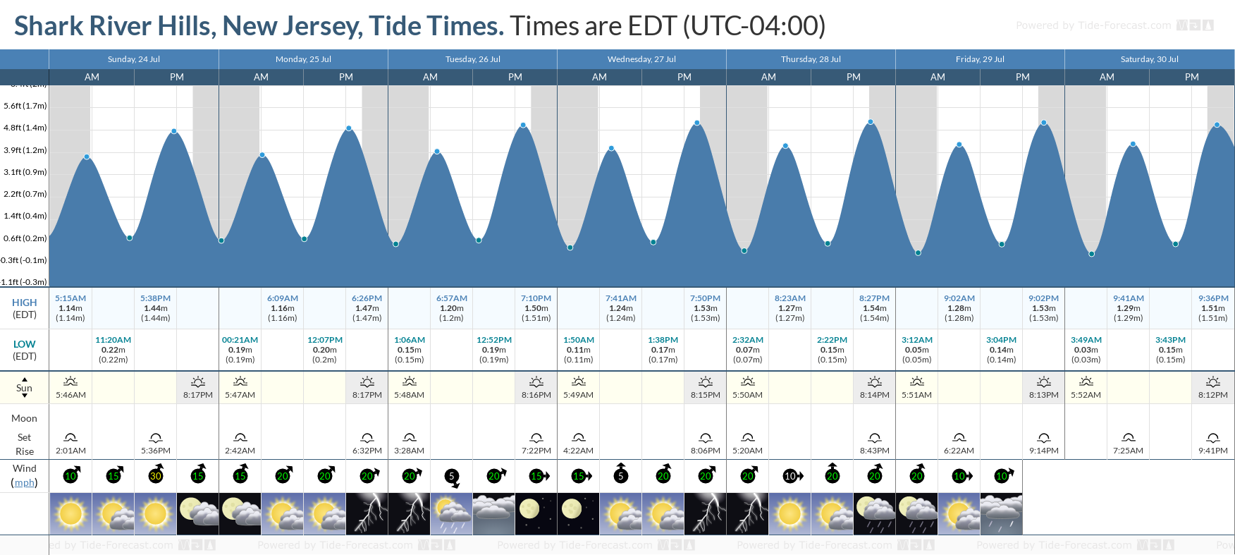 Shark River Hills, New Jersey Tide Chart including high and low tide tide times for the next 7 days