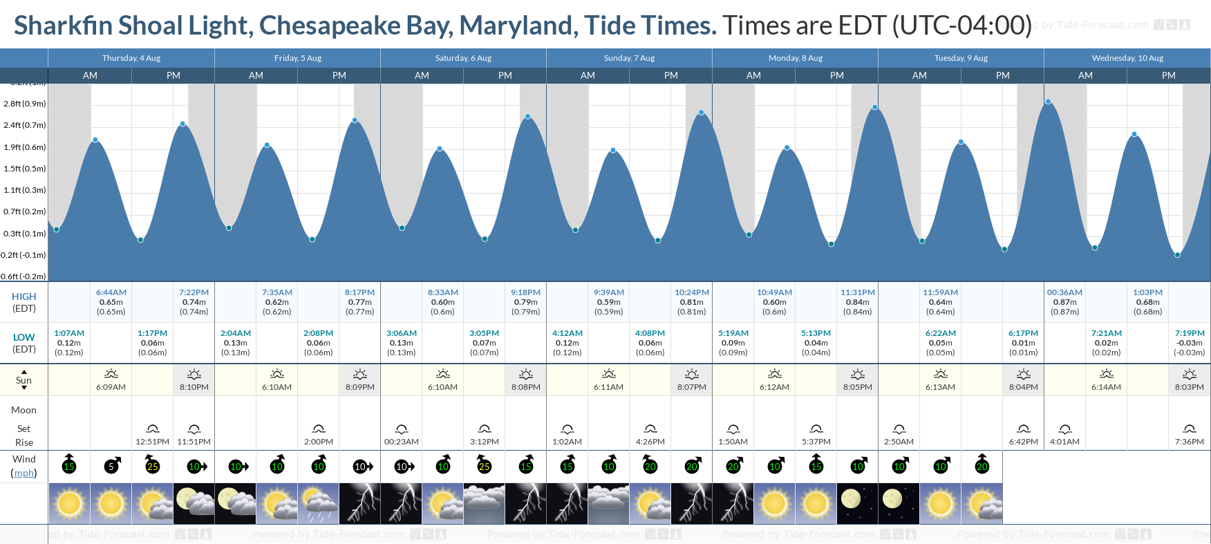 Sharkfin Shoal Light, Chesapeake Bay, Maryland Tide Chart including high and low tide tide times for the next 7 days