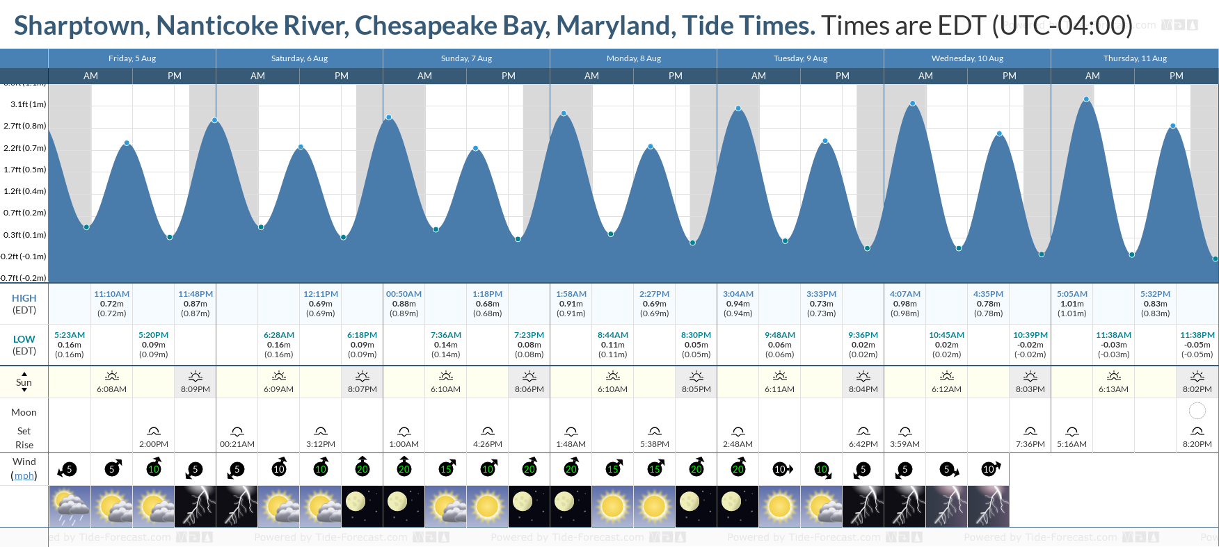 Sharptown, Nanticoke River, Chesapeake Bay, Maryland Tide Chart including high and low tide tide times for the next 7 days