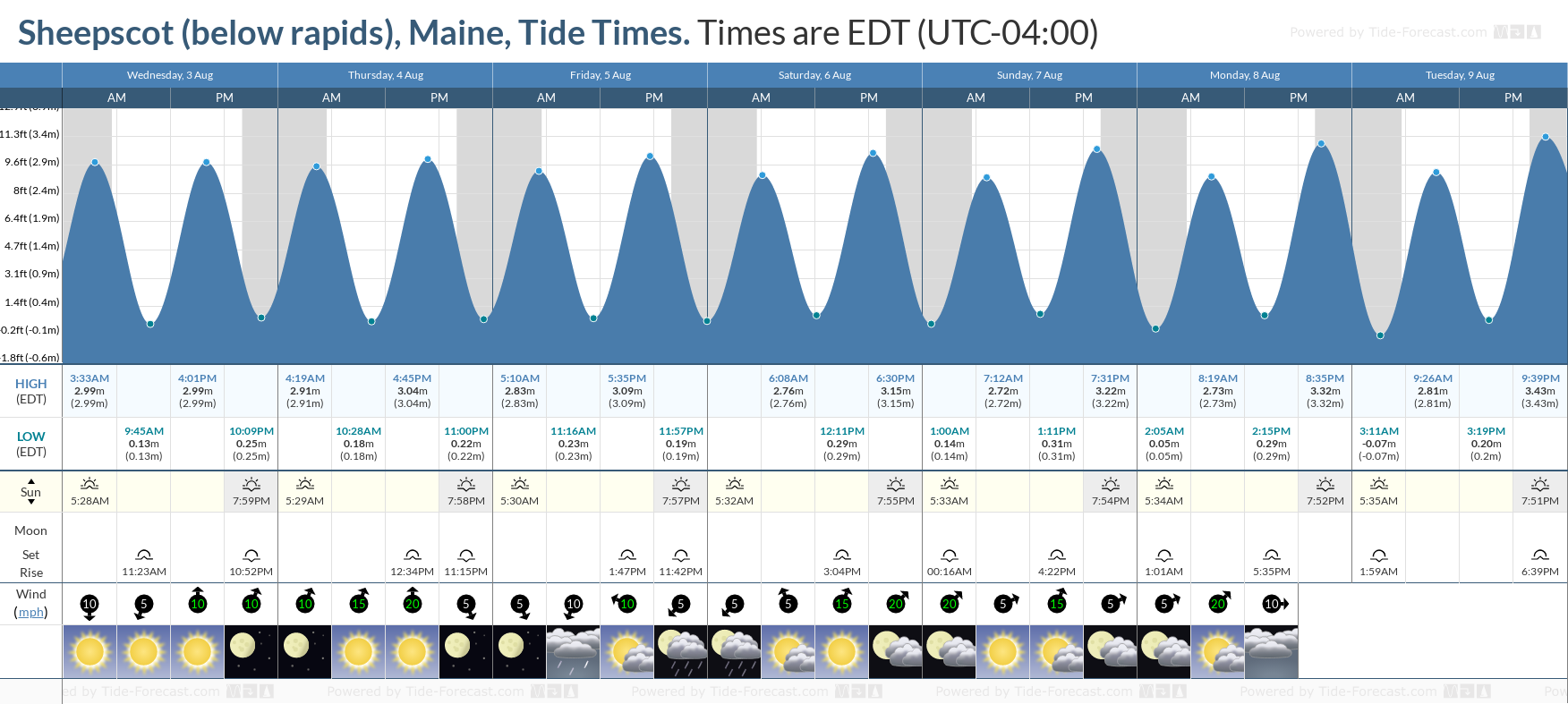 Sheepscot (below rapids), Maine Tide Chart including high and low tide tide times for the next 7 days