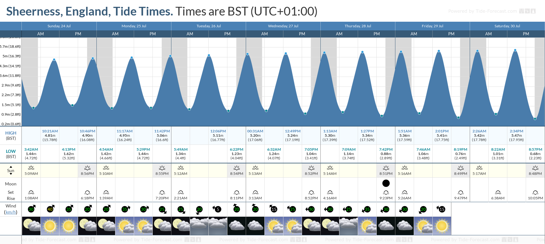 Sheerness, England Tide Chart including high and low tide tide times for the next 7 days