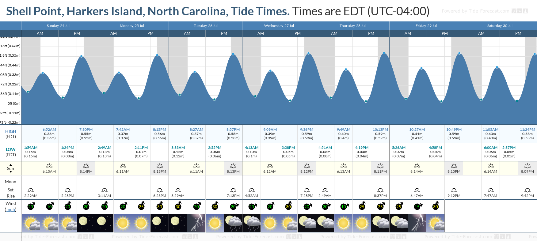 Shell Point, Harkers Island, North Carolina Tide Chart including high and low tide tide times for the next 7 days