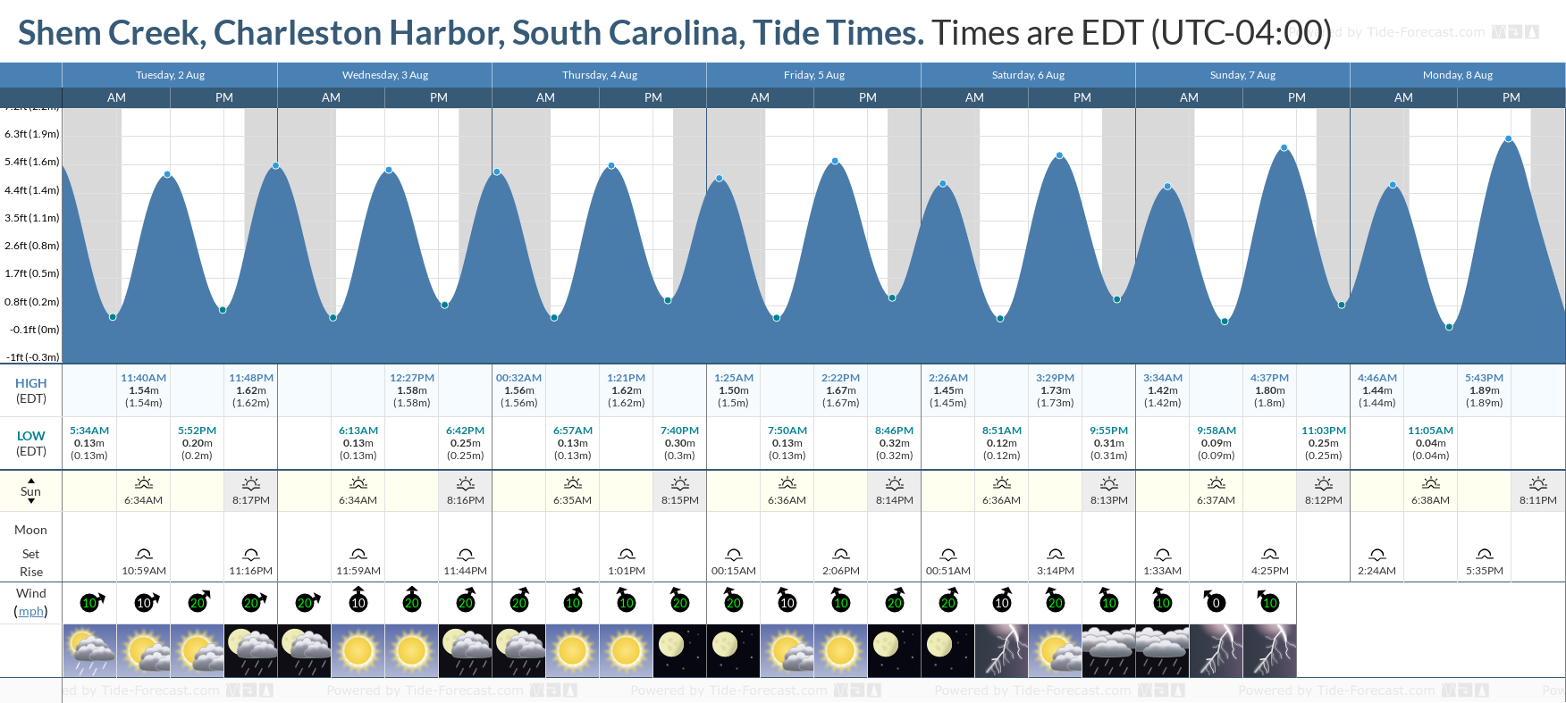 Shem Creek, Charleston Harbor, South Carolina Tide Chart including high and low tide tide times for the next 7 days