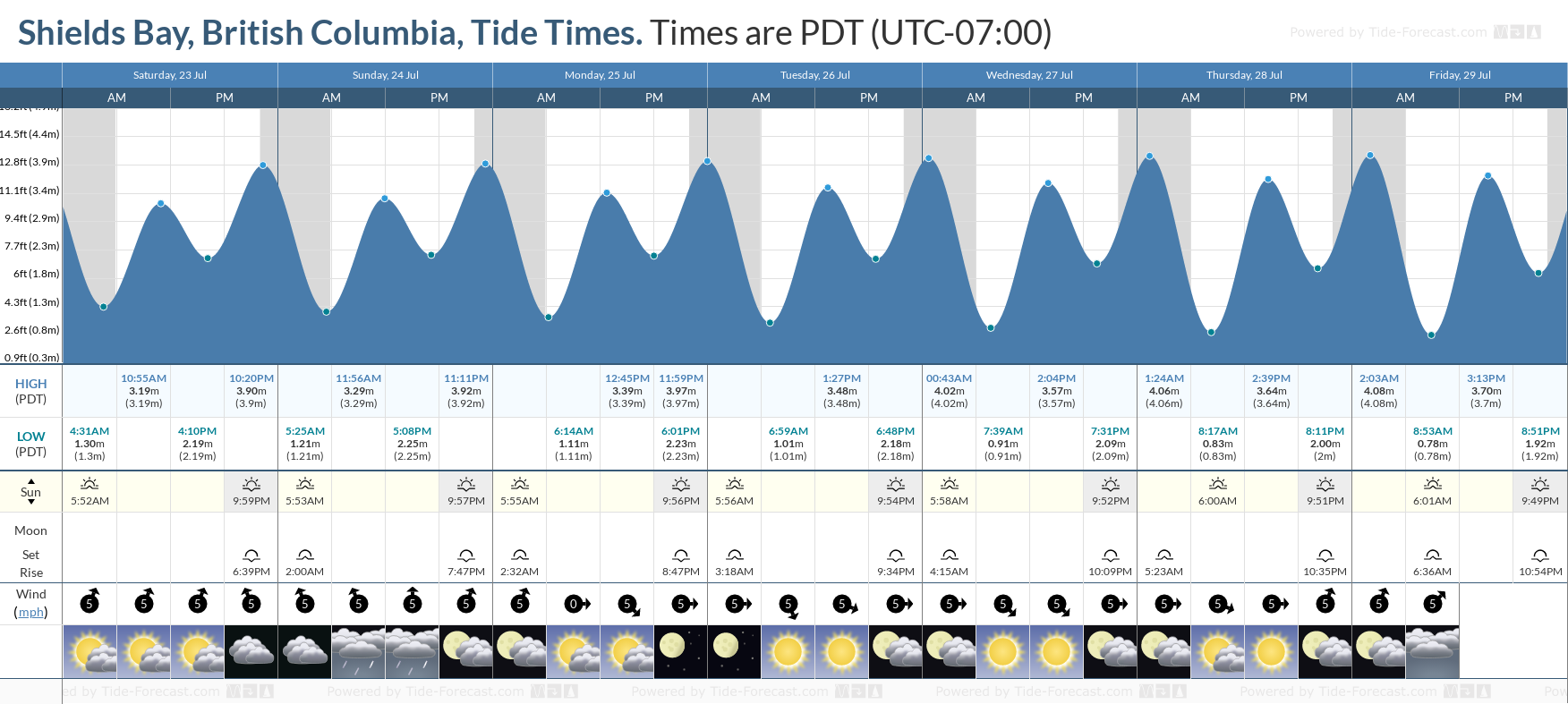 Shields Bay, British Columbia Tide Chart including high and low tide tide times for the next 7 days
