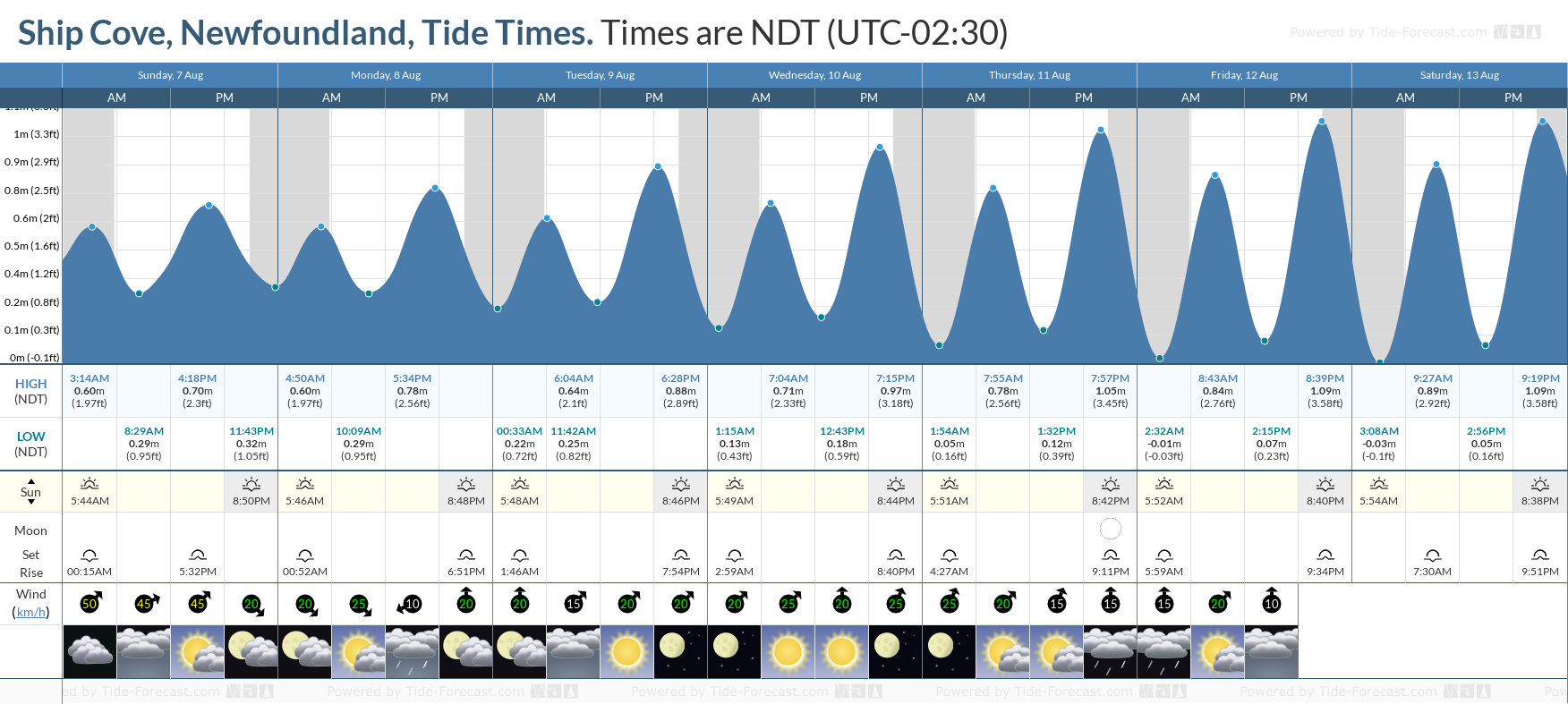 Ship Cove, Newfoundland Tide Chart including high and low tide tide times for the next 7 days