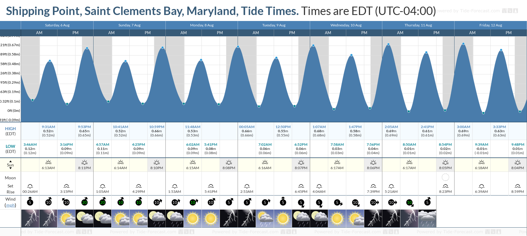 Shipping Point, Saint Clements Bay, Maryland Tide Chart including high and low tide tide times for the next 7 days