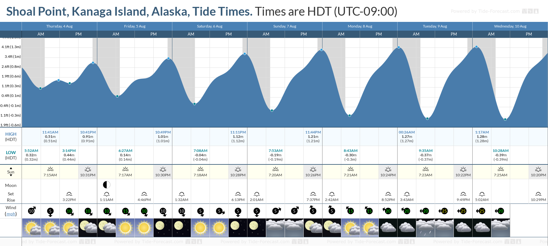 Shoal Point, Kanaga Island, Alaska Tide Chart including high and low tide tide times for the next 7 days