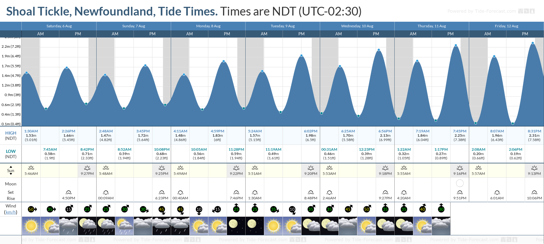 Shoal Tickle, Newfoundland Tide Chart including high and low tide tide times for the next 7 days