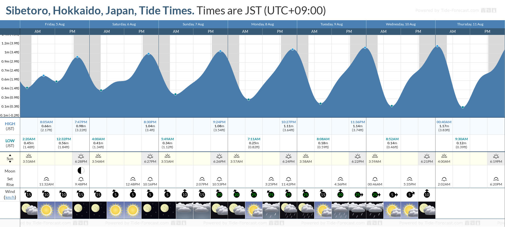 Sibetoro, Hokkaido, Japan Tide Chart including high and low tide tide times for the next 7 days