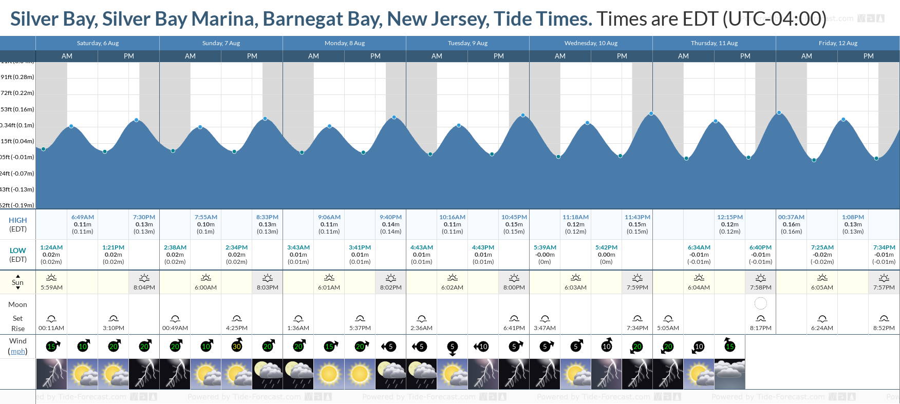 Silver Bay, Silver Bay Marina, Barnegat Bay, New Jersey Tide Chart including high and low tide tide times for the next 7 days