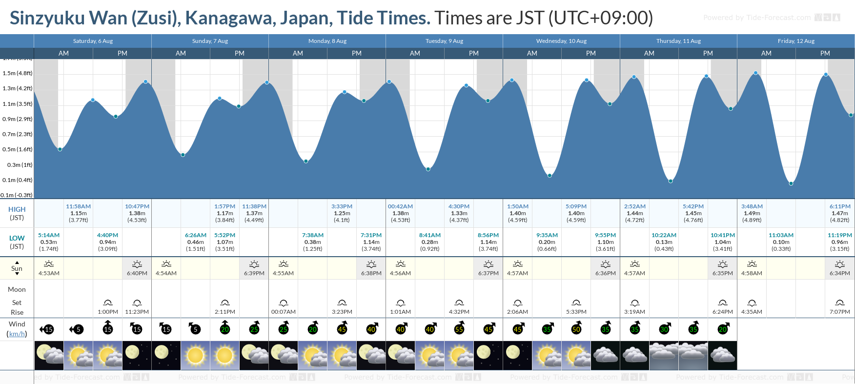 Sinzyuku Wan (Zusi), Kanagawa, Japan Tide Chart including high and low tide tide times for the next 7 days