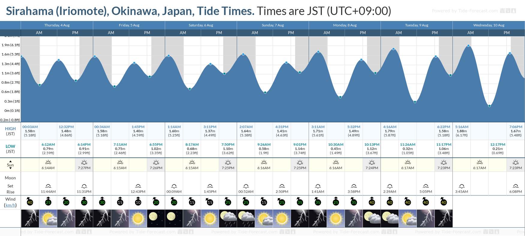Sirahama (Iriomote), Okinawa, Japan Tide Chart including high and low tide tide times for the next 7 days