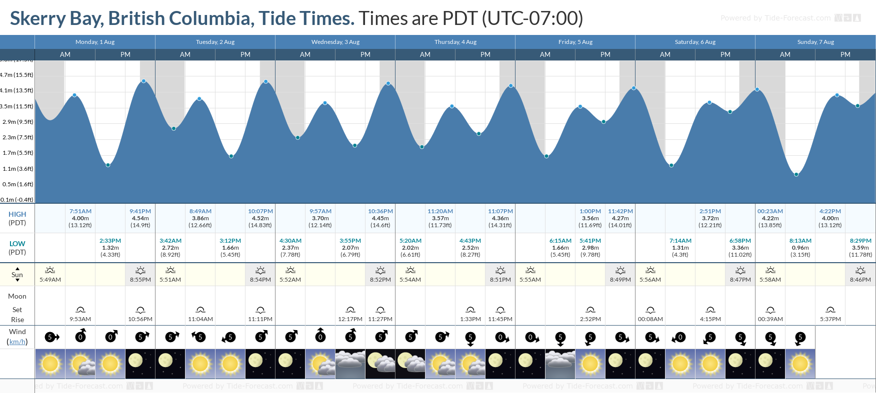 Skerry Bay, British Columbia Tide Chart including high and low tide tide times for the next 7 days