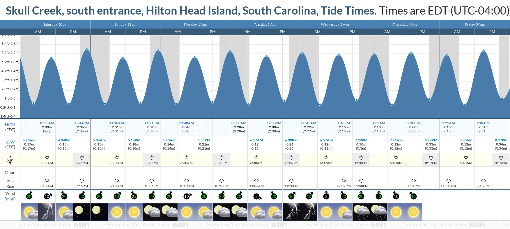 Skull Creek, south entrance, Hilton Head Island, South Carolina Tide Chart including high and low tide tide times for the next 7 days