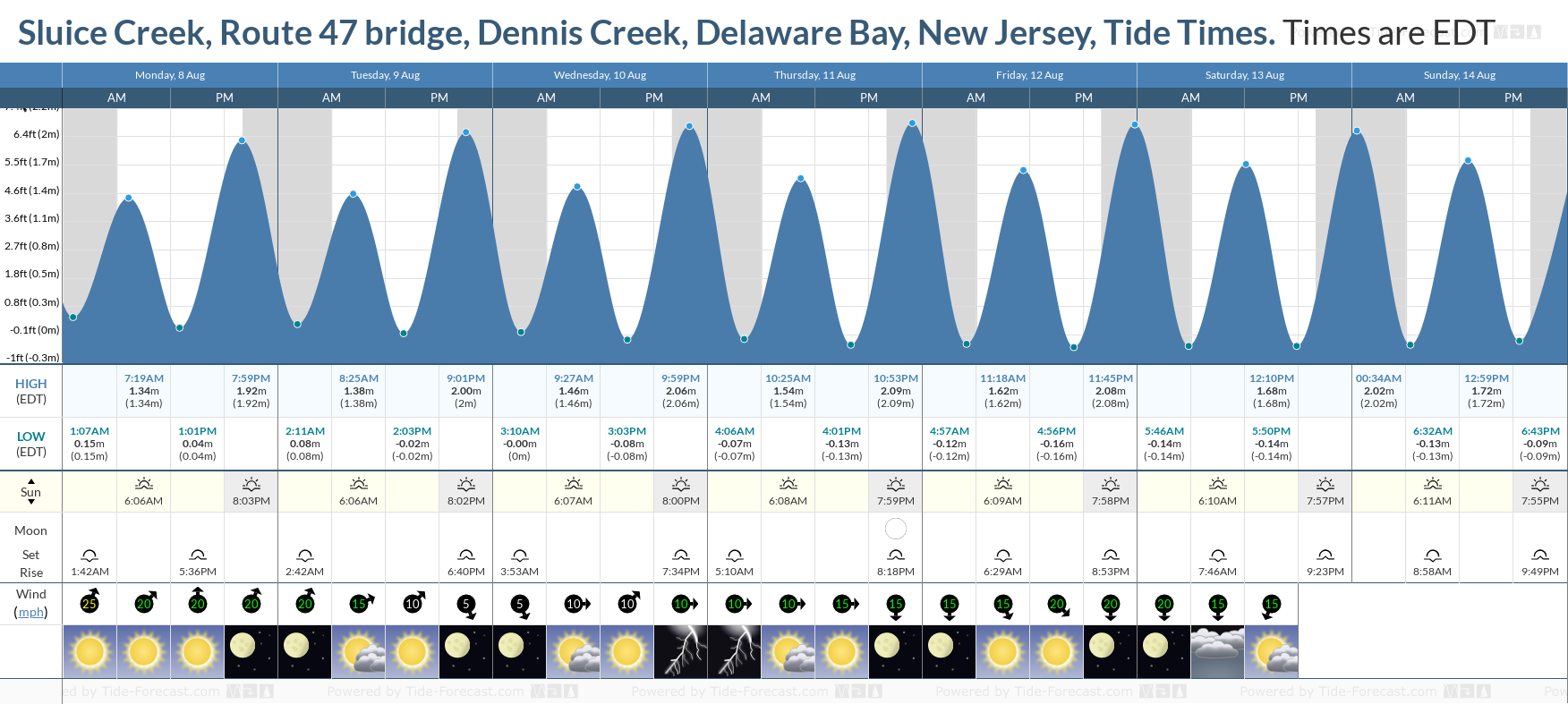 Sluice Creek, Route 47 bridge, Dennis Creek, Delaware Bay, New Jersey Tide Chart including high and low tide tide times for the next 7 days